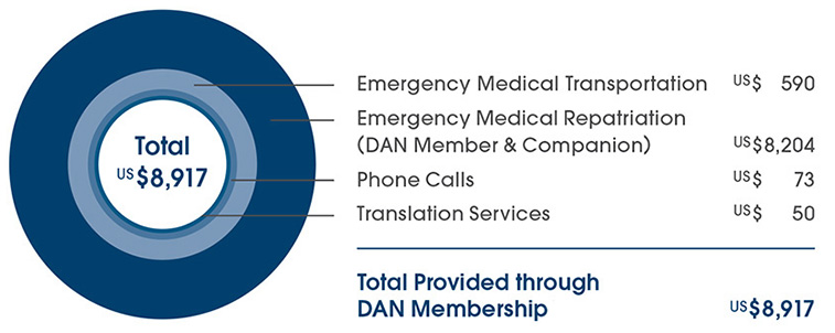 Chart of medical and emergency transportation expenses covered by DAN dive accident insurance